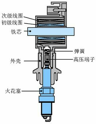 蓄电池点火系是借什么和什么将低压电转变转为高庄电的